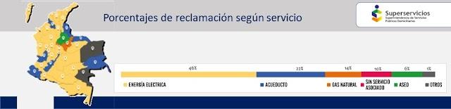Inconformidades con energía eléctrica representan 46% de reclamaciones ante la Superservicios