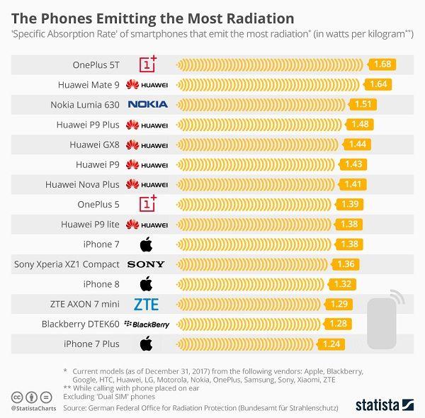 Inilah Deretan Smartphone dengan Radiasi Paling Tinggi