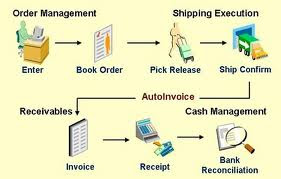 Accounts receivable process flow in oracle apps - Star coin