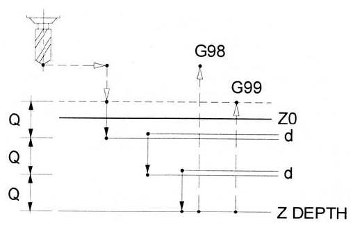LEARNING CNC STRATERGIES AND TIPS: G73 Chip break Drilling cycle