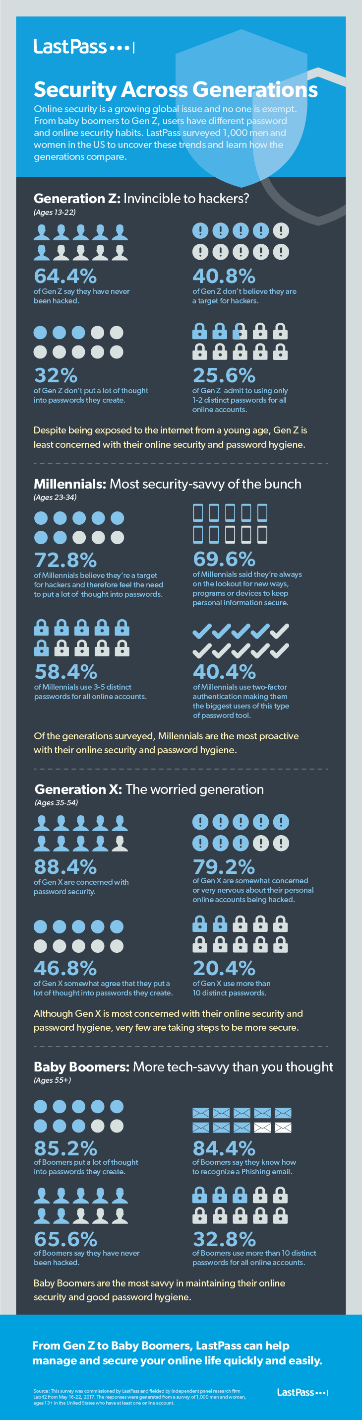 Security Across Generations - #infographic