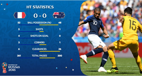 livescore of fifa world cup 2018