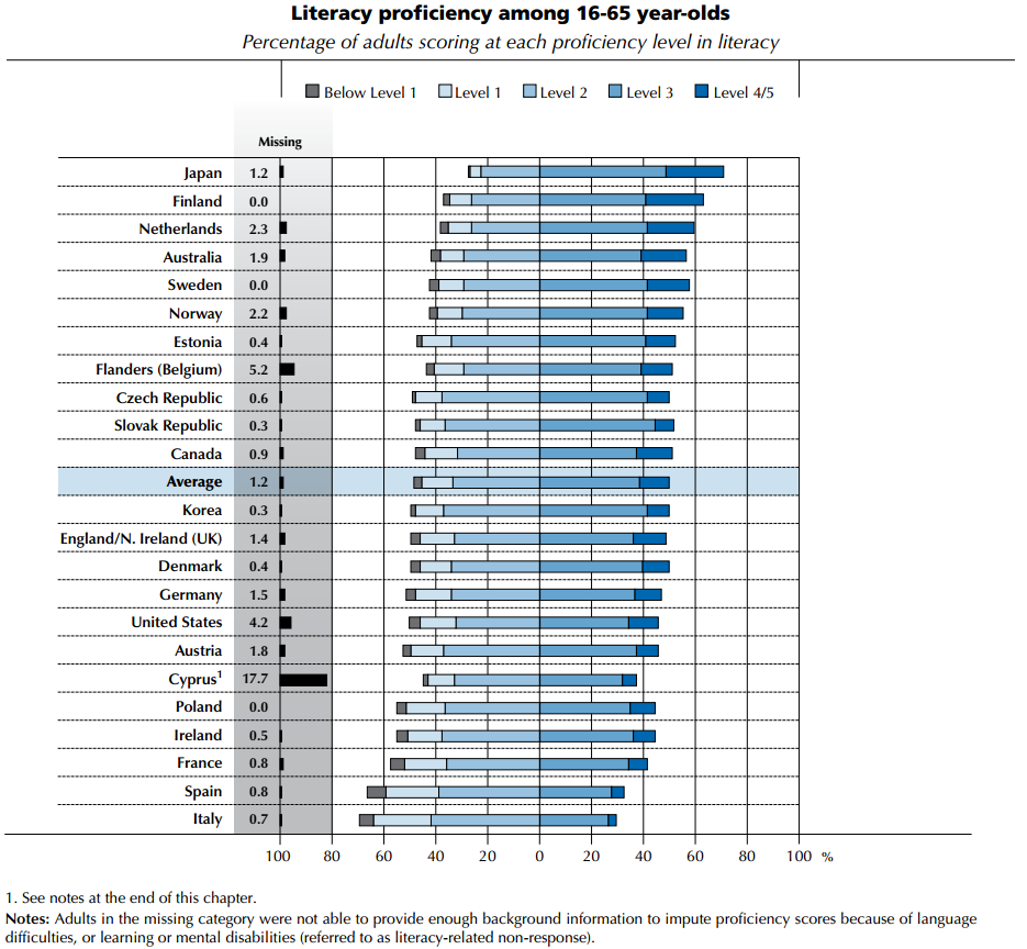 Image from OECD Skills Outlook 2013.  http://dx.doi.org/10.1787/9789264204256-en. These data show that most  people in OECD countries have very limited ...