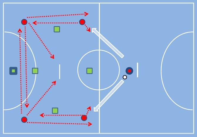 25352e572f7dc Figura 1 - goleiro-linha tradicional (setas vermelhas pontilhadas   deslocamento dos jogadores  setas brancas  principal deslocamento da bola).
