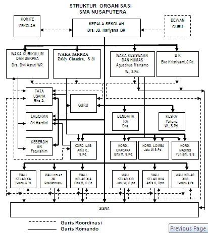 sekolah nasional nusaputera struktur organisasi sma nusaputera Struktur Organisasi Keluarga