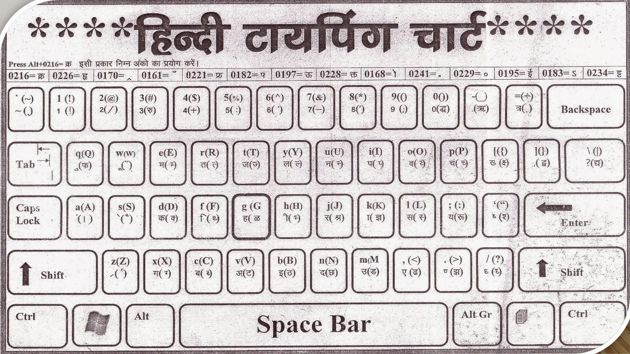 Learn hindi typing pdf