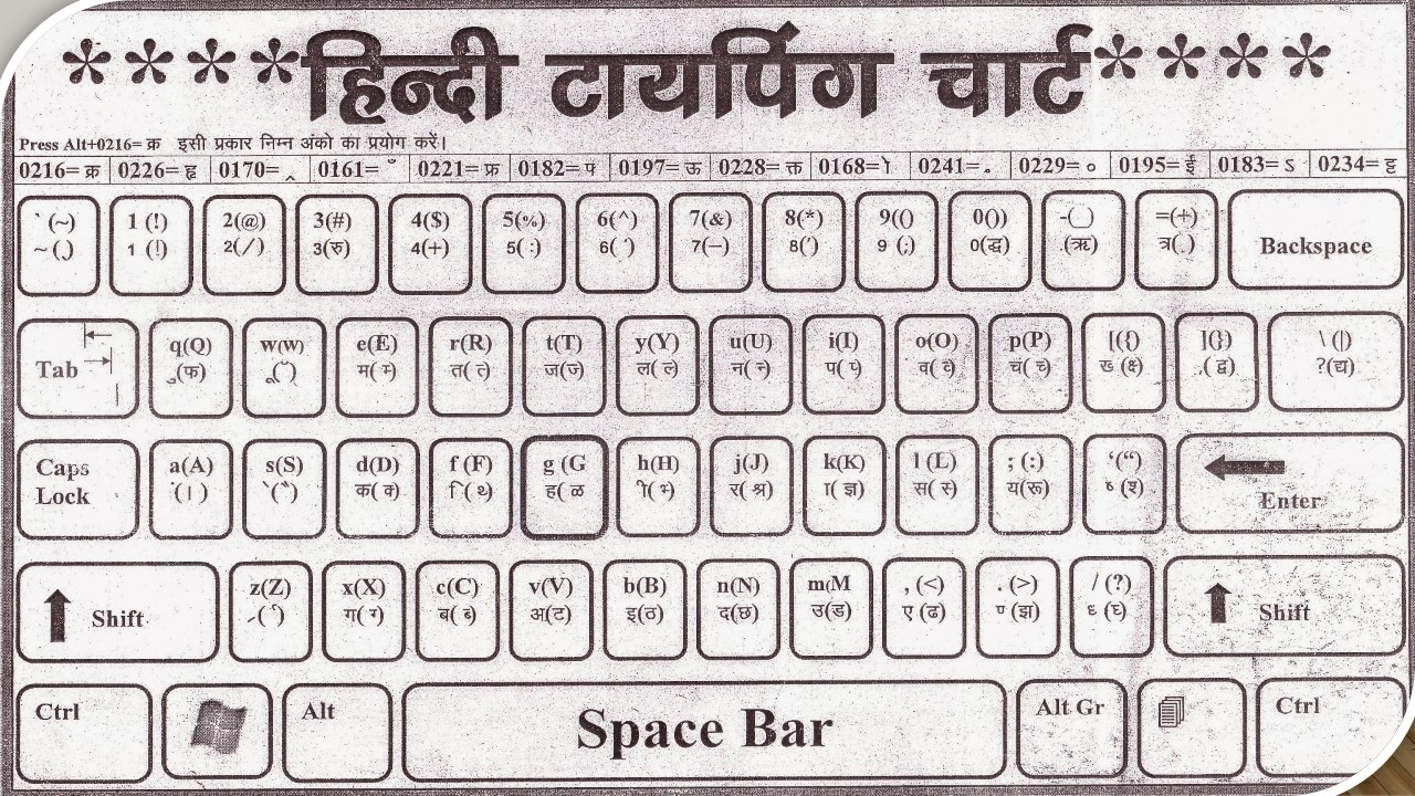 Learn Hindi Fast Typing Tips 2021 : without any software Learn Hindi Typing
