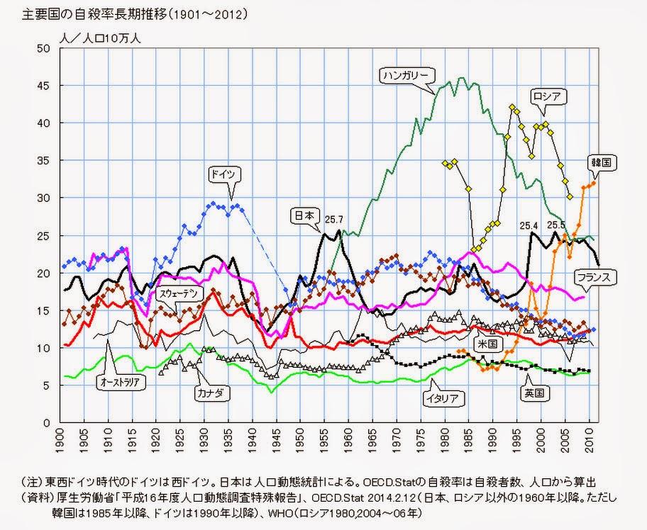 Les yeux clos: 資料:韓国の自殺率と出生率
