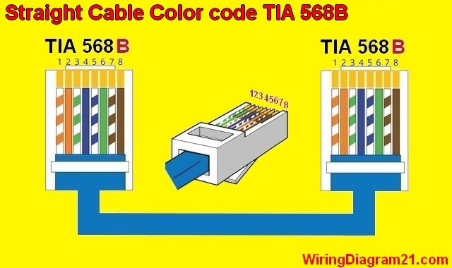 cat5%2BWiring%2BDiagram%2Bstraight%2Bthrough%2Bcable%2Bcolor%2Bcode%2Brj45%2BethernetTIA%2B568B straight throught cable color code wiring diagram house color coding wiring diagrams at mifinder.co