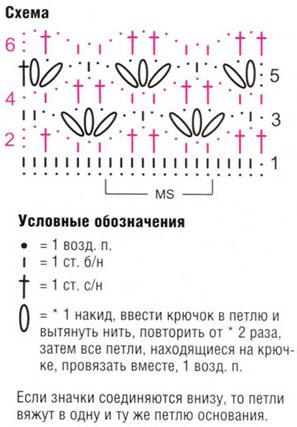 Gráfico de ponto de crochê