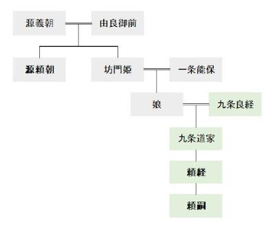 okadoのブログ~鎌倉散策の記録~: 鎌倉幕府四代将軍:藤原頼経