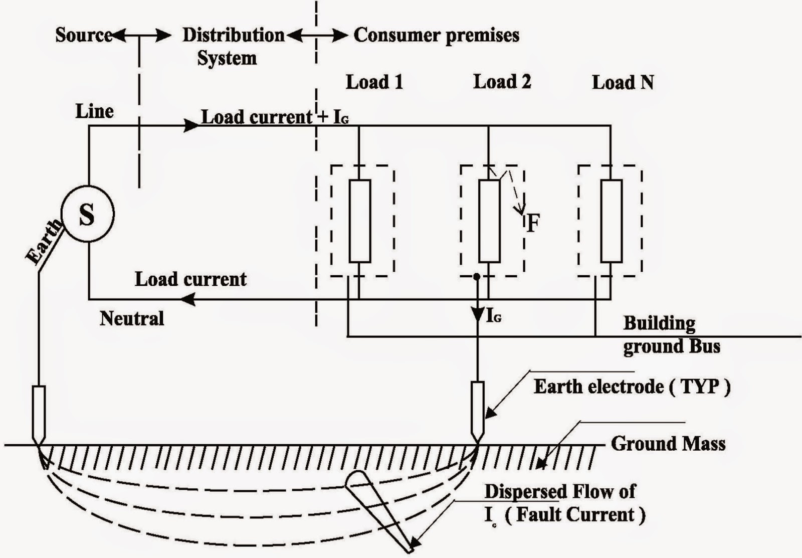 earth fault loop impedance diagram permanent split phase motor wiring electrical saftey techniques october 2014