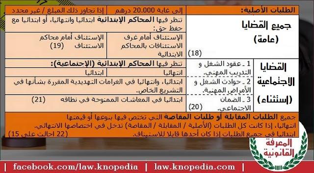 أحكام المحاكم الابتدائية