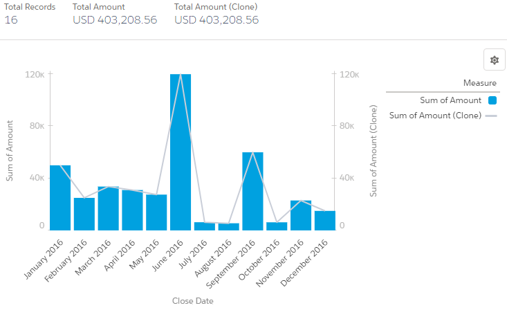 SimplySfdc com: Salesforce Report: Bar Chart with Cumulative Line Chart