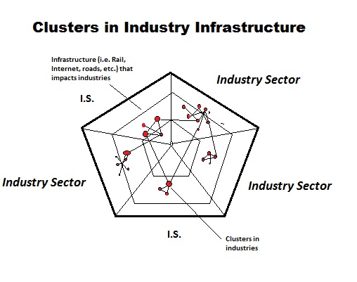 cluster theory and industry policy an Policy) conference: cluster theory cluster & sector dynamics 2 the internationalisation process', rent xv conference: industry.