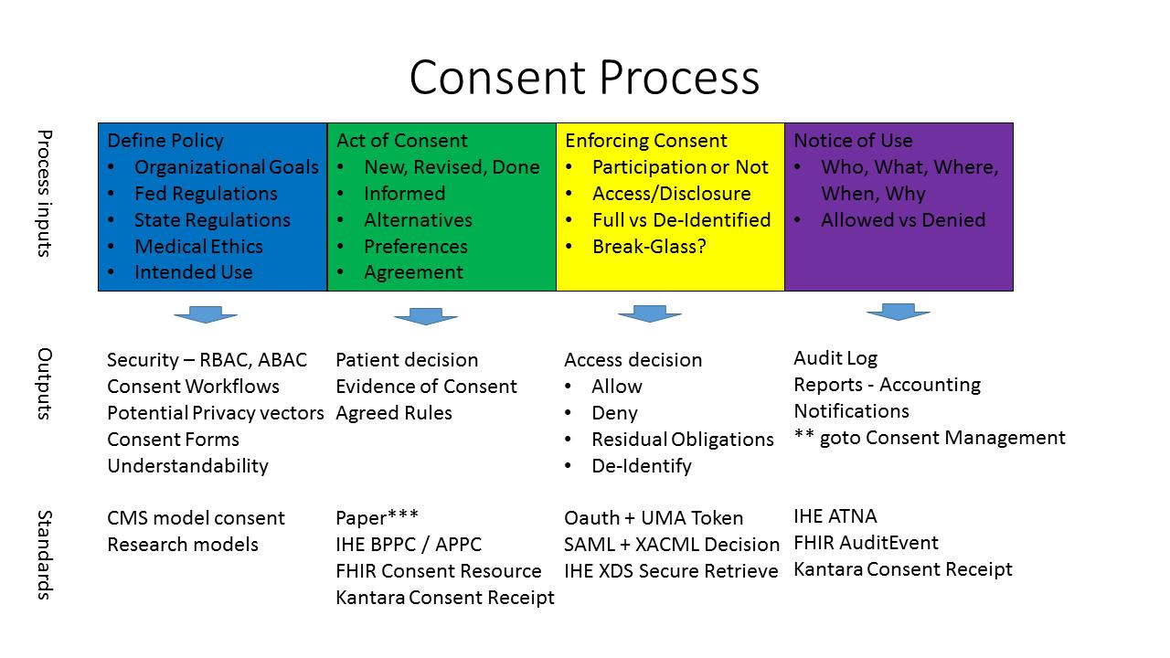 Healthcare Exchange Standards Consent