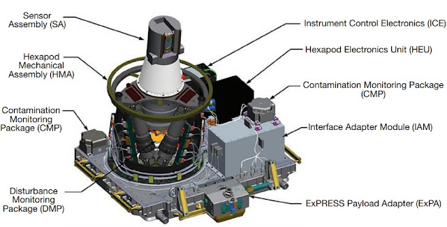 This graphic illustrates the components that make up the SAGE III Instrument Payload. Image Credit: NASA
