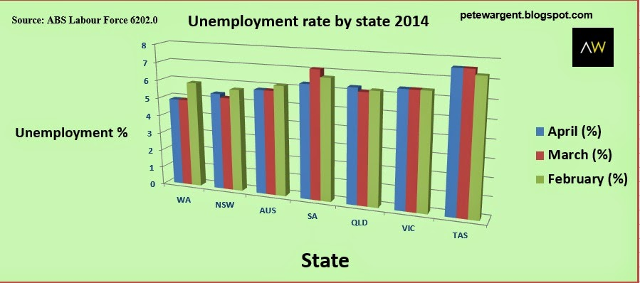 Unemployment rate by state 2014