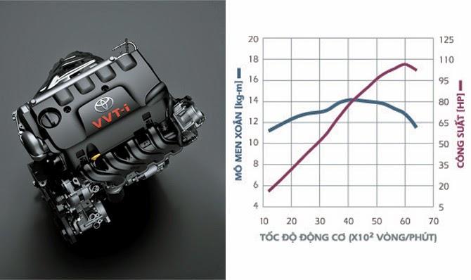 Động cơ VVT-i 1.5 lít với khả năng vận hành tối ưu