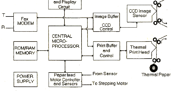 electrical topics: Block Diagram of FaxMachine