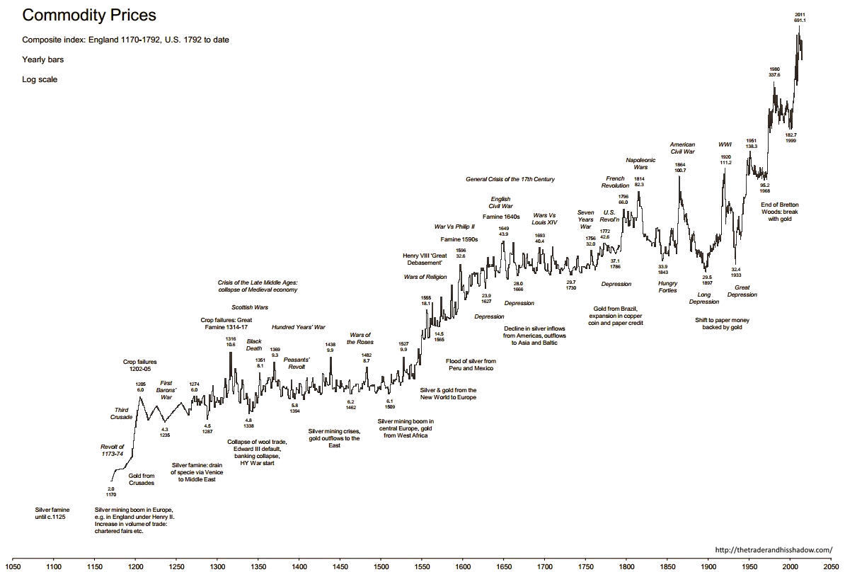 Commodity Prices 1170 2017 Historical Chart