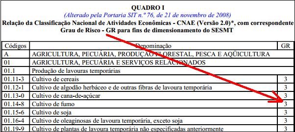 CNAE, grau de risco, NR, Norma Regulamentadora