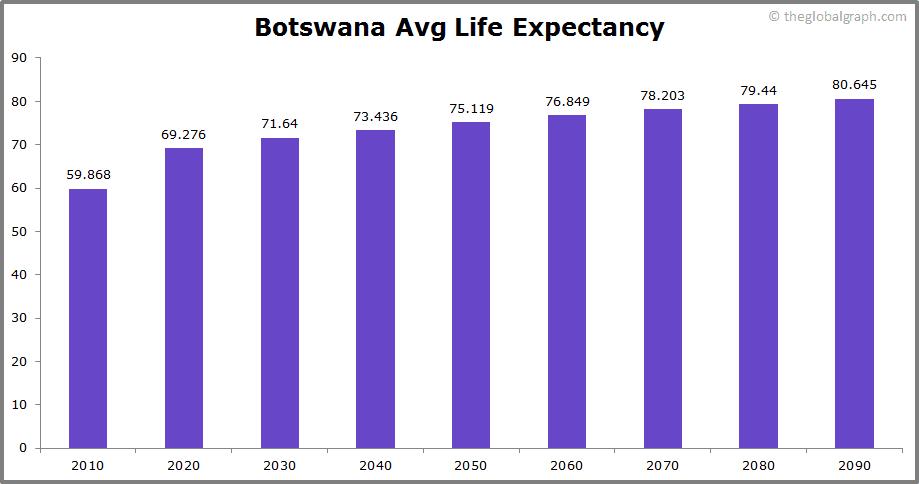Botswana  Avg Life Expectancy