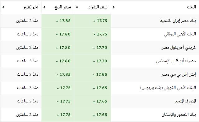سعر الدولار اليوم فى البنوك الأربعاء 8-3-2017 والسوق السوداء وأسعار الدولار الان