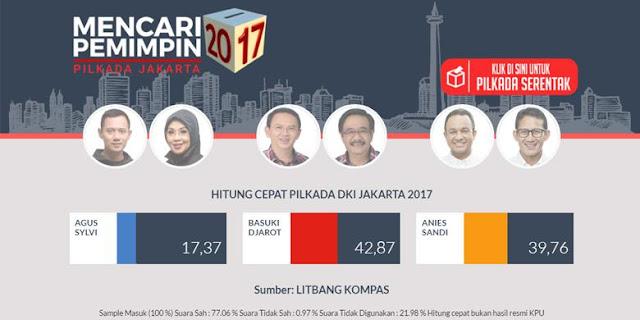 Hasil Quick Qount Pemilu Jakarta 2017