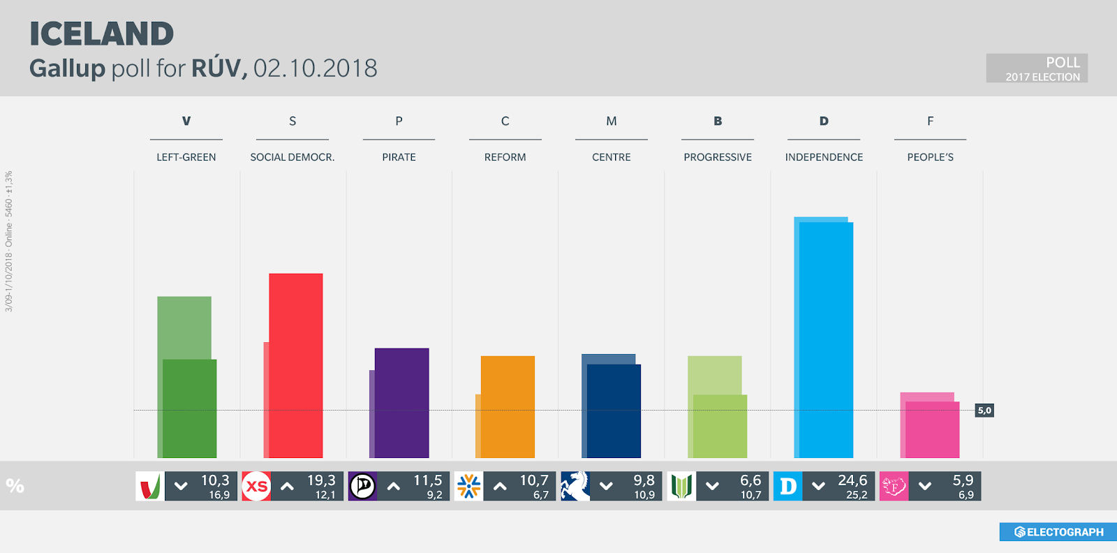 ICELAND: Gallup poll chart for RÚV, October 2018