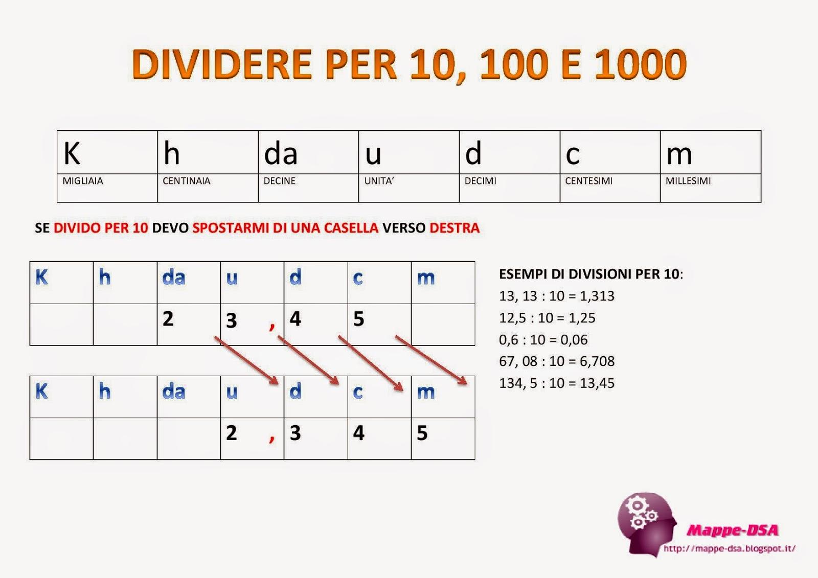 Multiplicare E Diviso Per 10 100 E Mod Funbredantu