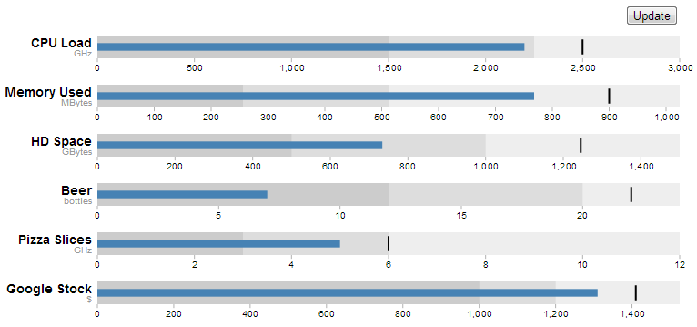 D3 js Tips and Tricks: Adapting and changing bullet chart