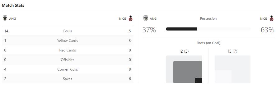 แทงบอลออนไลน์ ไฮไลท์ เหตุการณ์การแข่งขัน อองเช่ร์ vs นีซ
