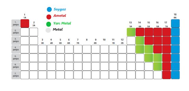 Metal, Yarı metal ve Ametal