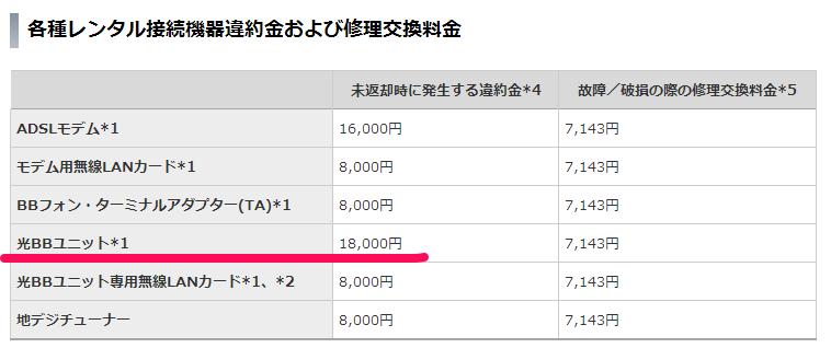 knakaガジェット情報: Yahoo! BBの光BBユニットレンタル解約時に ...
