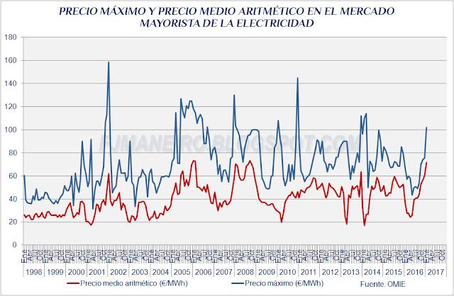 Precio máximo y precio medio aritmético en el mercado mayorista de la electricidad