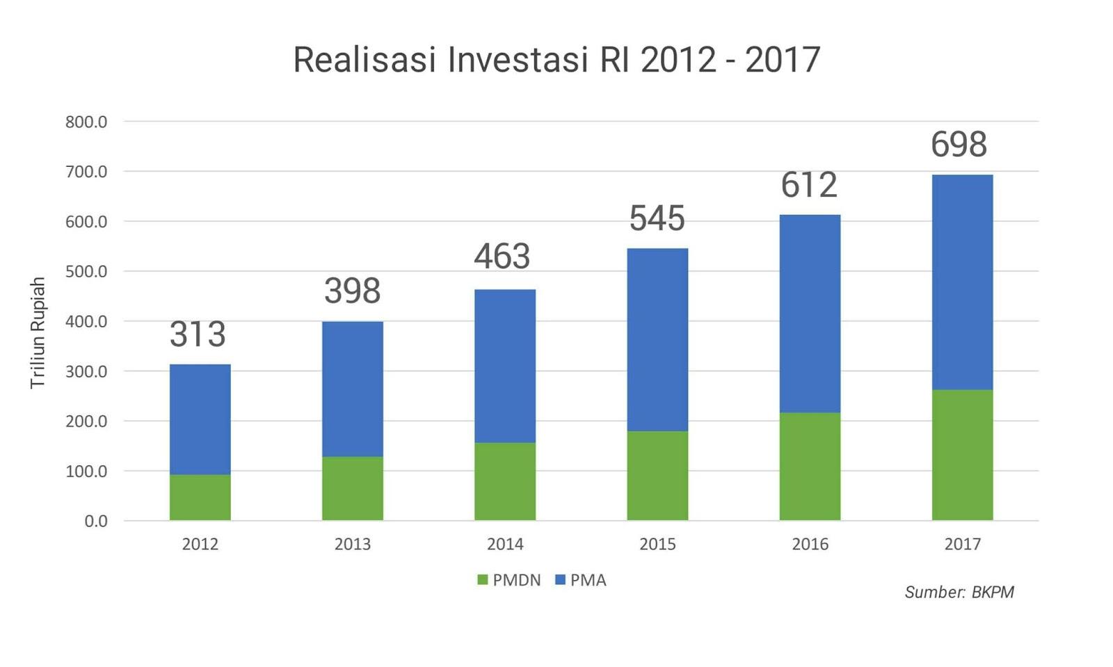 realisasi investasi Indonesia 2012-2017 menurut BKPM
