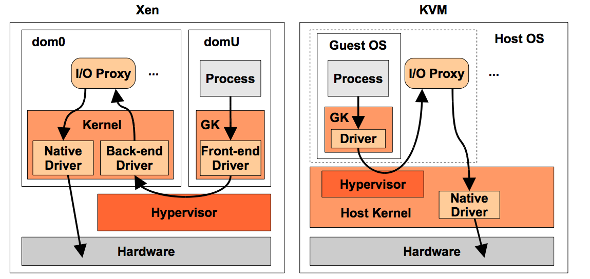 DBA Consulting Blog: KVM (Kernel Virtual Machine) or Xen? Choosing a