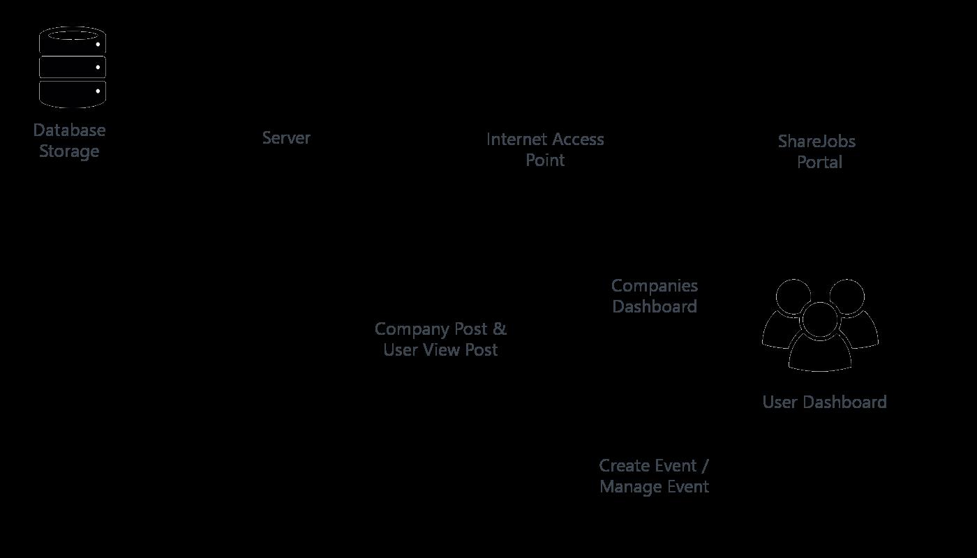 workflow diagram vs process flow diagram