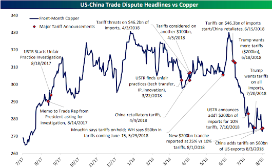 Chart of the Day: Copper's Flashing A Warning Sign!