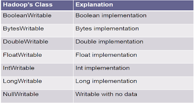 WritableComparable<T> Implementations