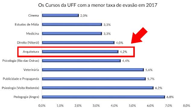 o-curso-de-arquitetura-e-urbanismo-tem-indice-de-evasão-baixo-benderartes.blogspot.com
