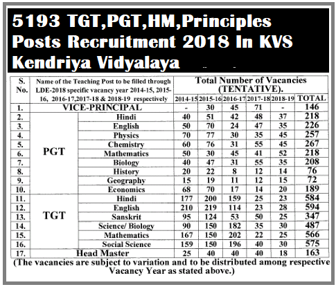 5193 TGT,PGT,HM,Principles Posts Recruitment 2018 In KVS Kendriya Vidyalaya - Apply Online,Last Date April 25, 2018