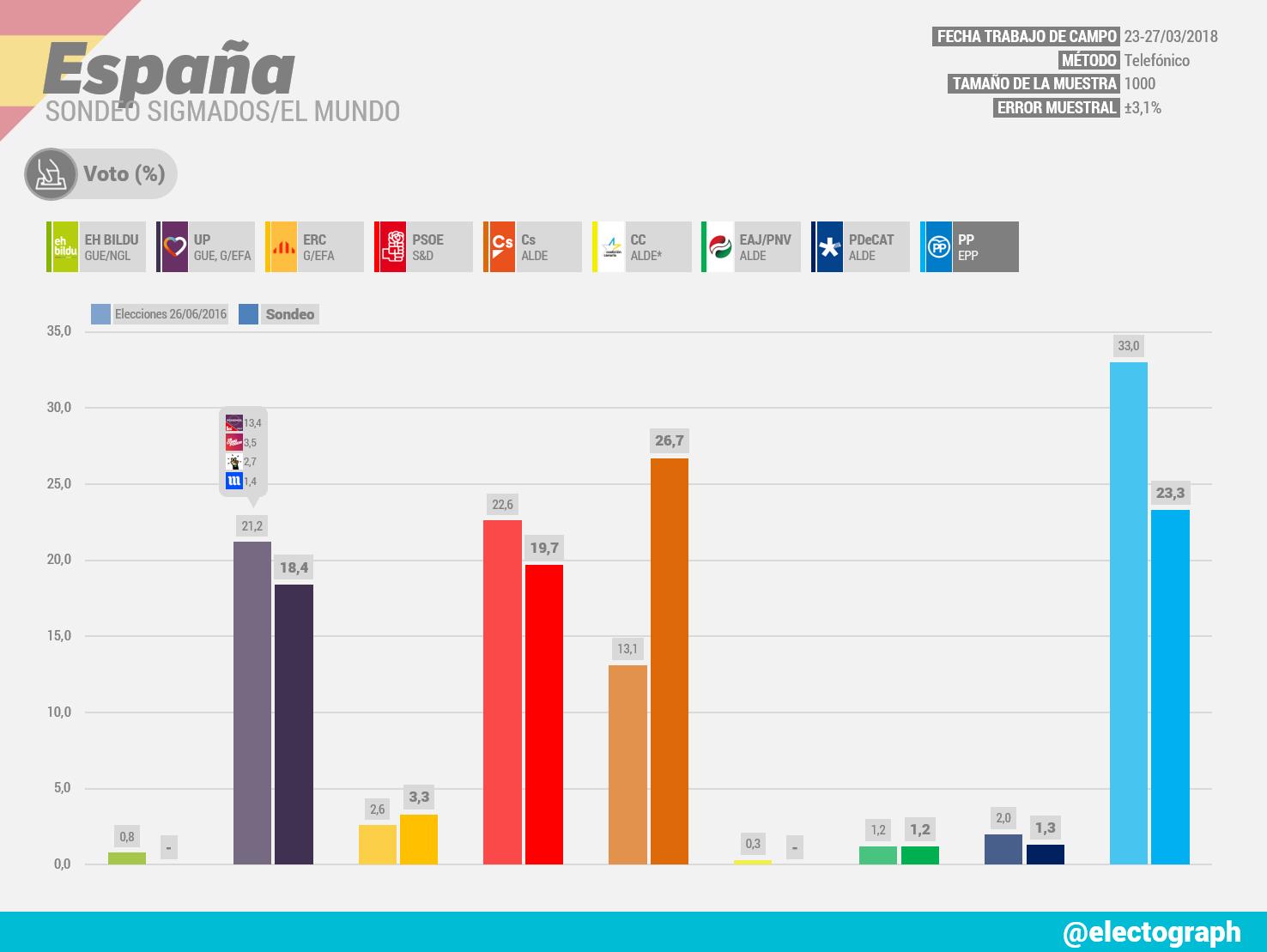 Gráfico de la encuesta para elecciones generales en España realizada por SigmaDos para El Mundo en marzo de 2018