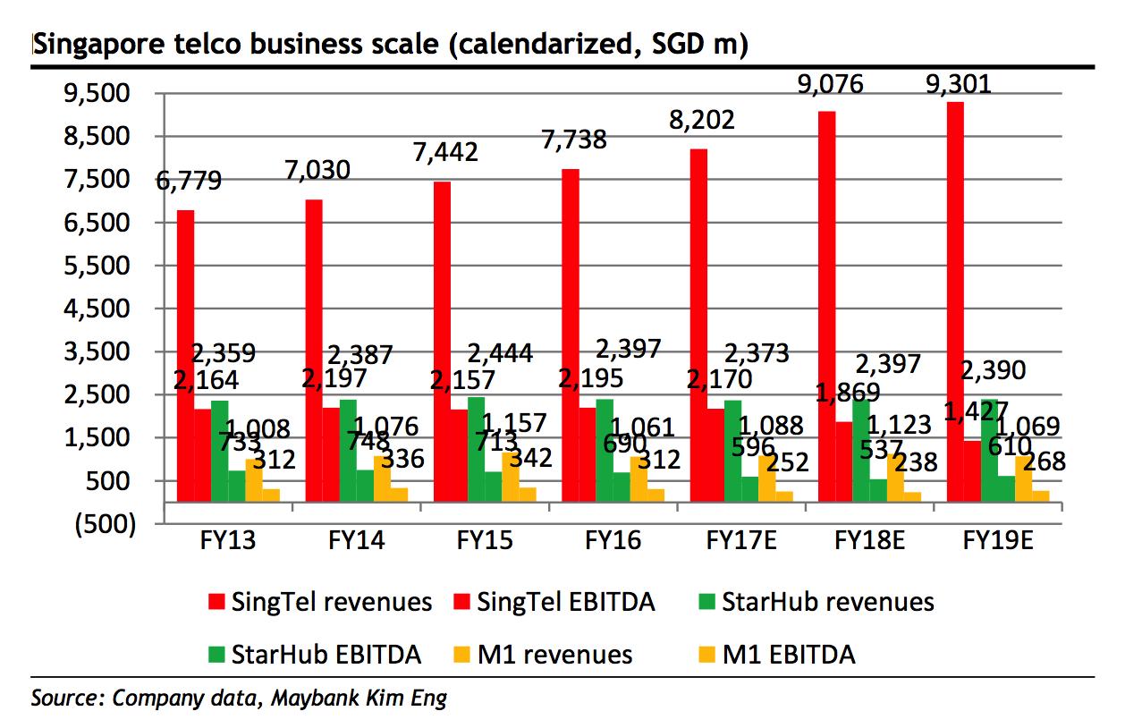 Singtel vs Starhub vs M1: Which One Would Passive Income Investors Pick?
