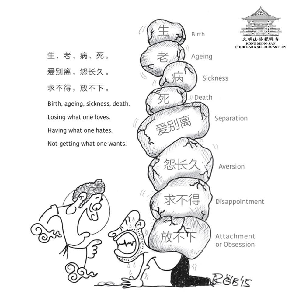 my weblog: Eight forms of worldly suffering in samsara