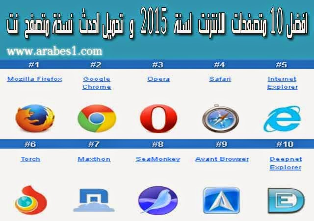 Top ,Best ,Internet ,Browser ,Software ,Review2015