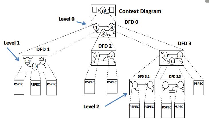 Diagram konteks data flow diagram dan pspec dinysys aturan balancing kebutuhan ccuart Images