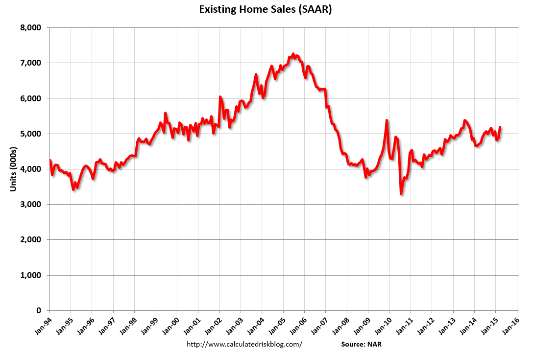 Calculated Risk: Existing Home Sales in March: 5.19