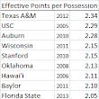 Effective Points per Possession (opponent adjusted), 2005-2013